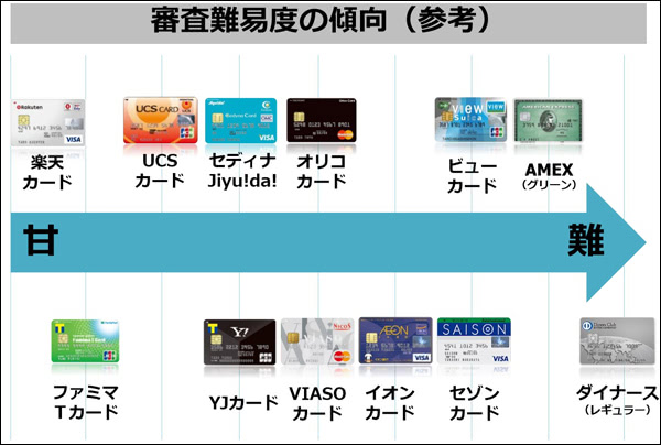 クレジットカード入会の審査難易度