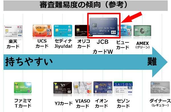 JCB CARD Wの審査難易度