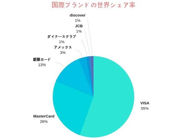 VISAの世界シェア率