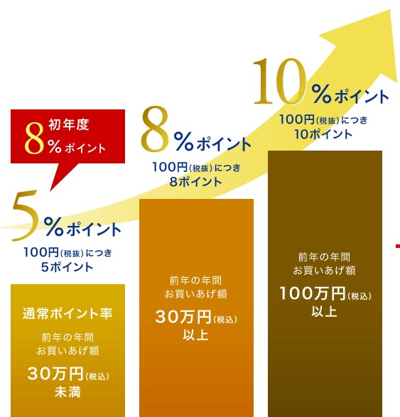 三越伊勢丹グループにおけるエムアイカードプラス還元率