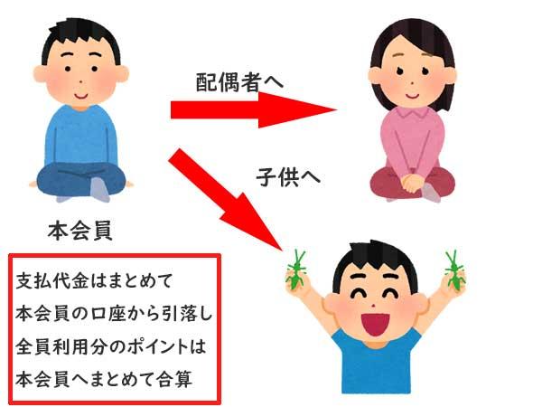 三井住友VISAカードの家族カード